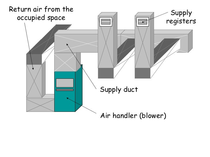 Topic 2 Air Flow Design Note