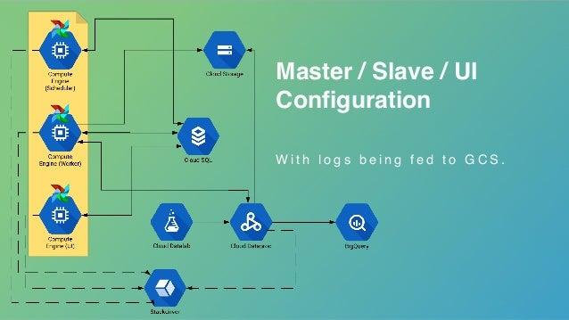 Master / Slave / UI Configuration W i t h l o g s b e i n g f e d t o G C S .