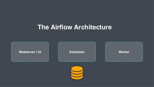 Webserver / UI The Airflow Architecture Scheduler Worker