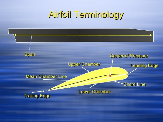 Airfoil TerminologySpan                                Center of Pressure                    Upper Chamber            Lead...