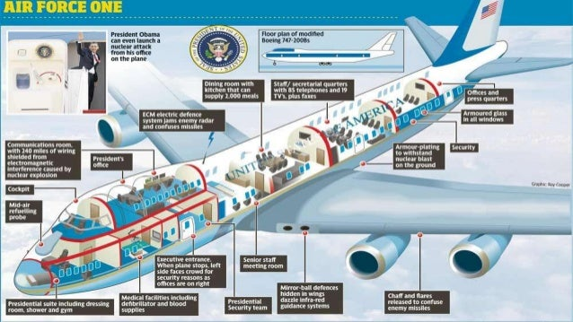 US President Air force one ppt