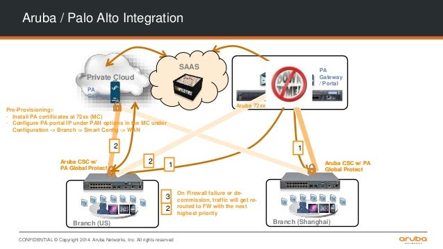 Extend mobility to remote branch networks with Aruba's new cloud serv…