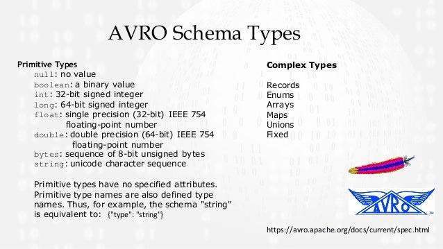Avro Schema Examples