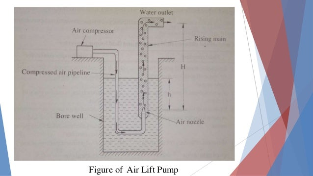 Air Lift Water Well Diagram - Wiring Diagram Write Water Well Diagram Schematic on