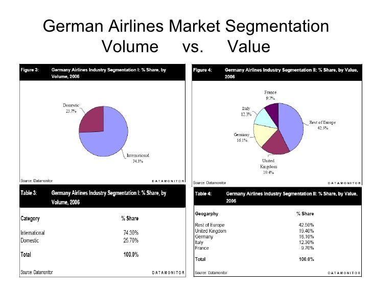 market segmentation analysis for airlines industry