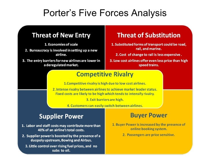 continental airlines inc of porter 5 forces model Chapter 7 competitive advantage in the chapter explains porter's five forces model competitive advantage in technology intensive industries 203.
