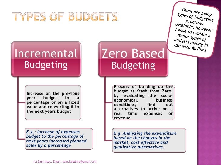types of budgeting systems
