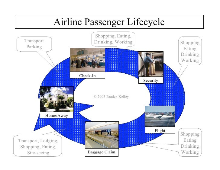 "airline case analysis ""our goal is to be the number one airline in terms of safety for flights and employees dupont's real hands-on aa case study final 9-9-08pdf author."