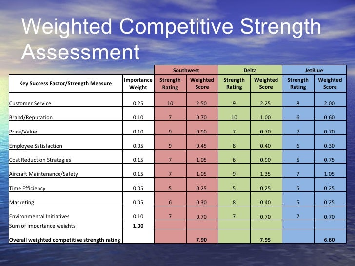 jetblue airlines core competency Jet blue airways soft core competencies uploaded by fez research  laboratory human resources: soft core competencies a group assignment for  class.