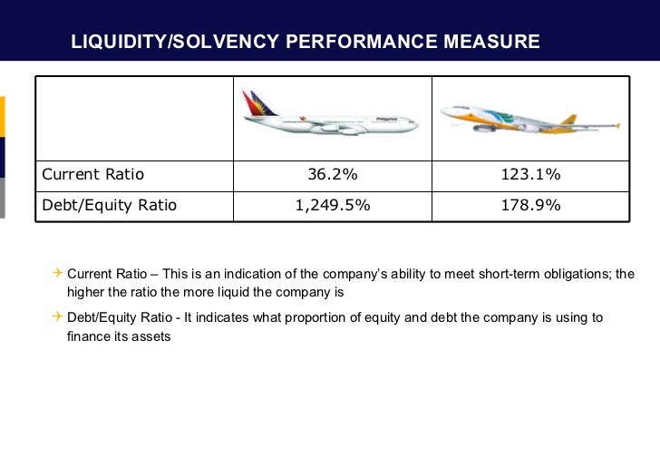 liquidity measurement ratios Measuring and managing liquidity • cash flow based liquidity measurement –higher loan/asset ratios reduces liquidity levels.