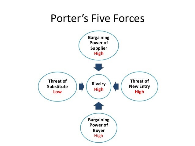 Industry analysis airlines for Porter 5 forces critique