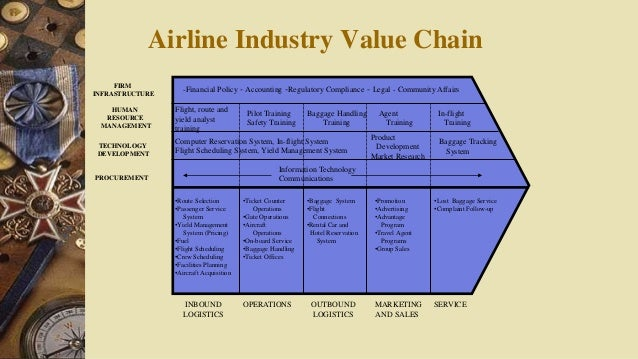 the airline industry value chain In the aviation industry, major airports, airlines have been also planning the rfid   sorting and handling along with the global supply chain provides a.