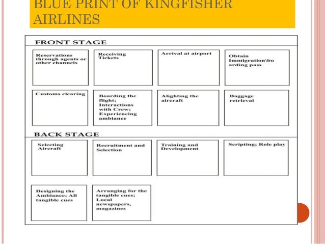 service blueprint of airline industry