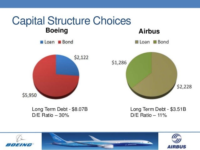 airline industry ratio analysis Examine some of the most important financial ratios and performance metrics investors use to evaluate companies in the airline industry.