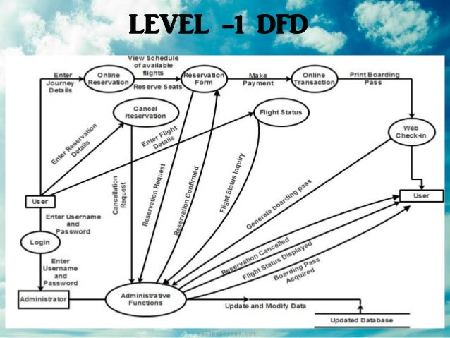 Airline reservation system software engineering level 1 dfd ccuart Images