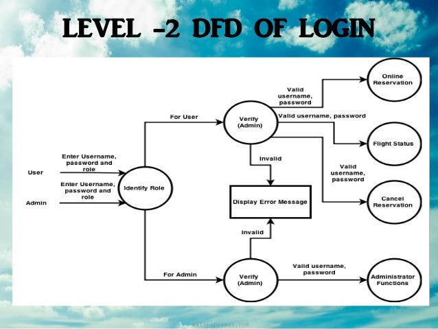 Airline reservation system software engineering level 2 dfd of login ccuart Images