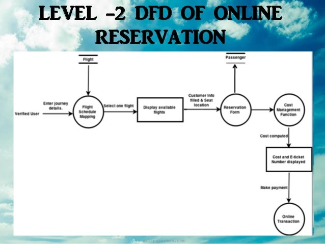 level 2 dfd of online reservation - Make Dfd Online