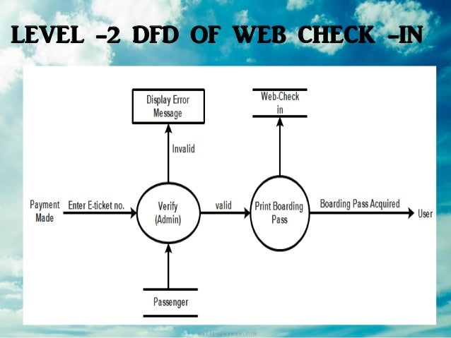 Airline reservation system software engineering level 2 dfd of web check in ccuart Images