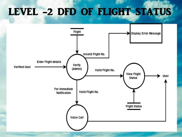 Airline reservation system software engineering level 2 dfd of flight status ccuart Images