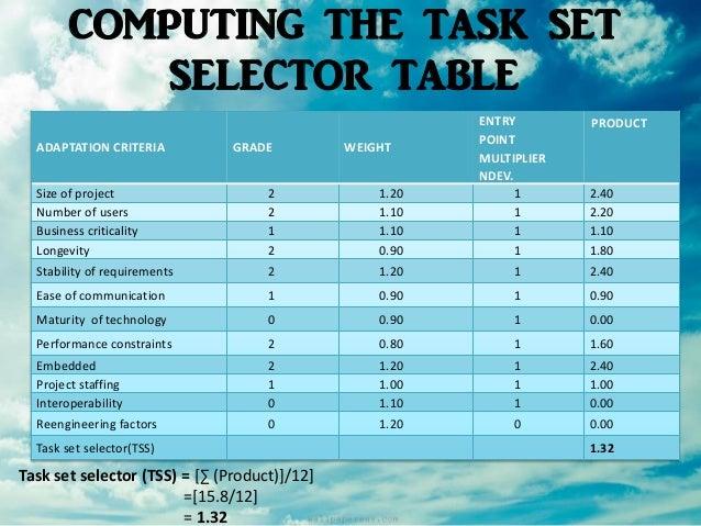 Airline Reservation System Software Engineering - Table reservation software