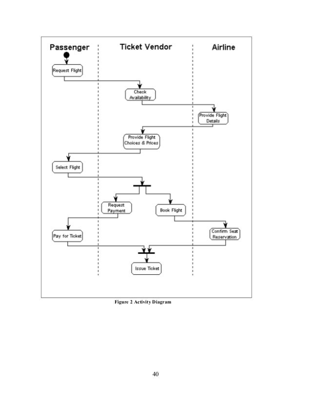 Airline reservation system documentation figure 2 activity diagram 40 ccuart Image collections