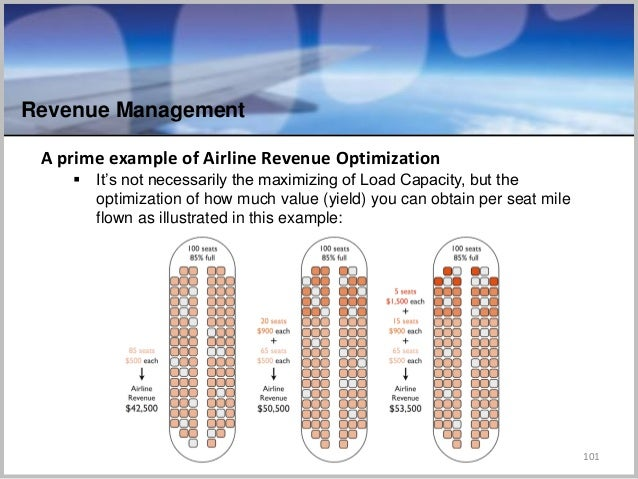Revenue Management 101 A prime example of Airline Revenue Optimization  It's not necessarily the maximizing of Load Capac...