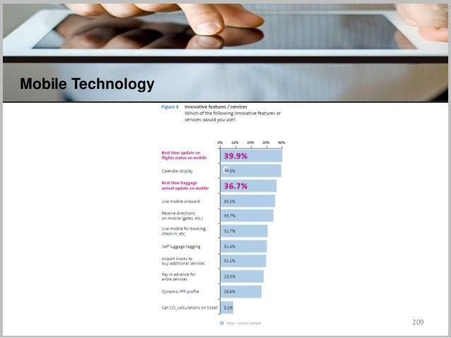 209 Mobile Technology C
