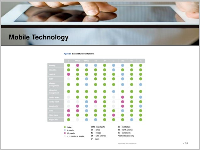 214 Mobile Technology C