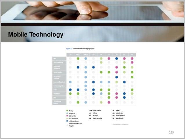 215 Mobile Technology C