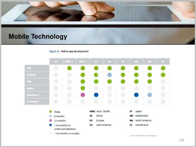 216 Mobile Technology C