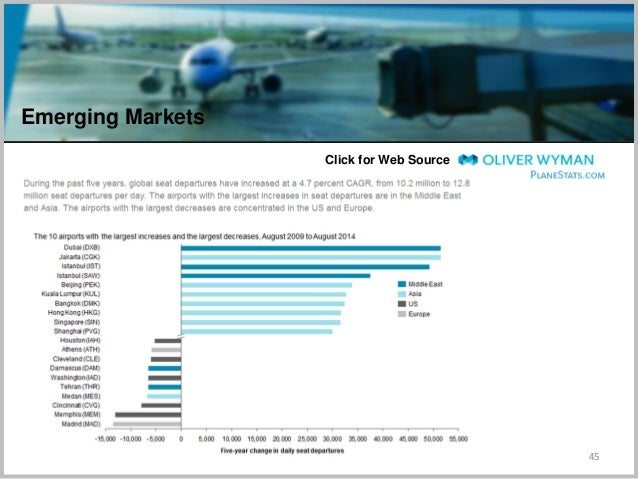 45 Click for Web Source Emerging Markets