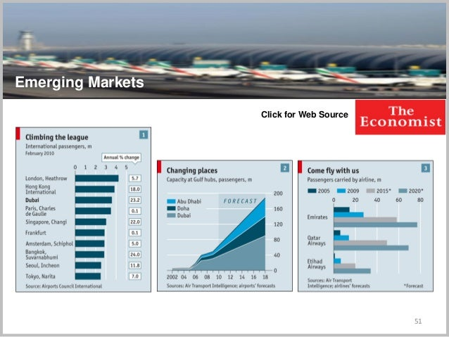 51 Click for Web Source Emerging Markets
