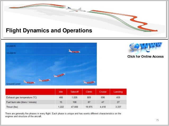 75 Click for Online Access Flight Dynamics and Operations