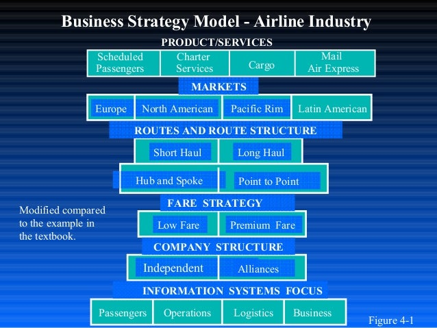 American Airlines Competitive Strategy