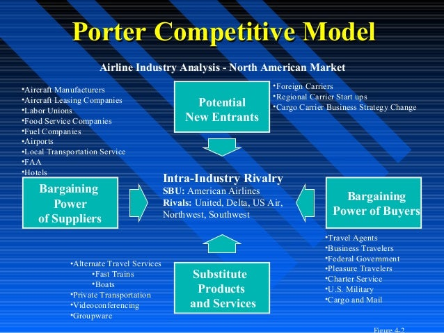porters 5 forces virgin airlines Porters five forces model is an environmental analysis tool that says that the structure of an industry and the ability of firms in that industry to act strategically depend upon the relative strength s of five forces: the threat of new entrants, the bargaining power of buyers, the bargaining power.
