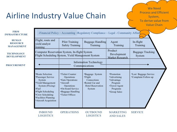 southwest airlines value chain analysis essay Which components of barclays' value chain have made the strategic management and great lakes and financial analysis from the case southwest airlines.