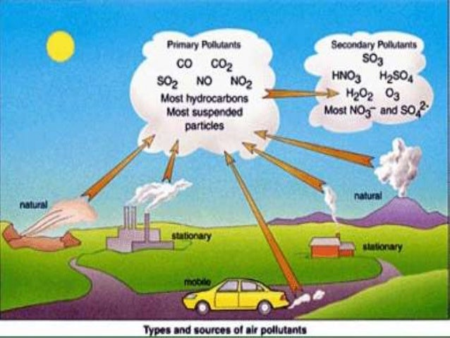 Air polltuion:CAUSES,EFFECTS,POLLUTANST,SOURECES,DISEASES(GREAT FOR G…