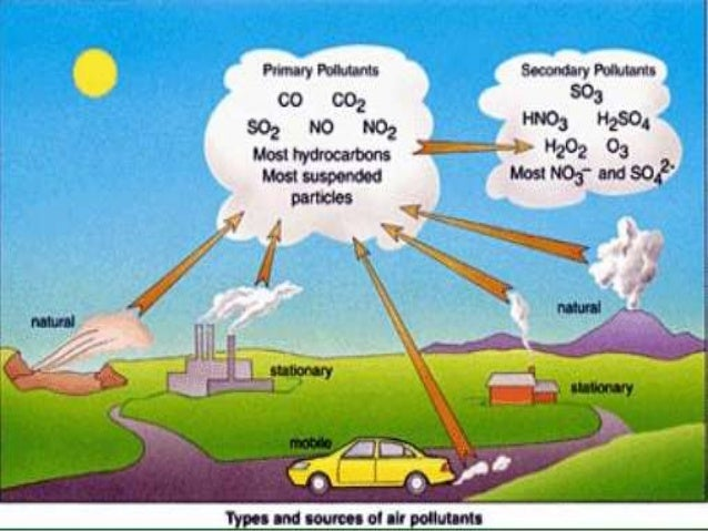 Air pollution: its causes,effects and pollutants