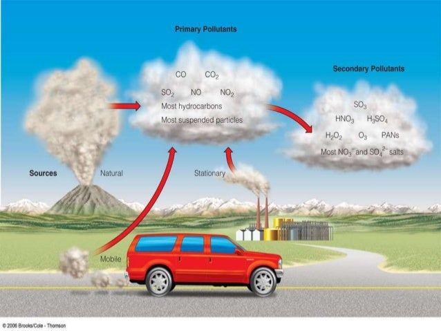 Air Pollution Its Causes Effects And Pollutants