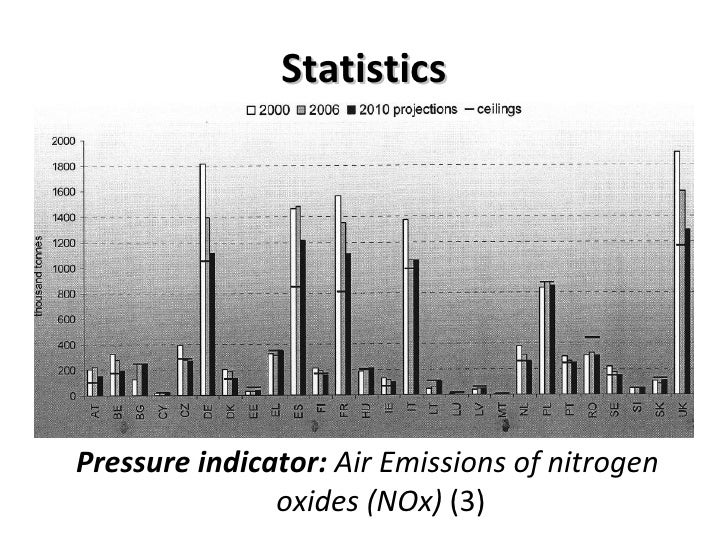 Statistics <ul><li>Pressure indicator:  Air Emissions of nitrogen oxides (NOx)  (3) </li></ul>