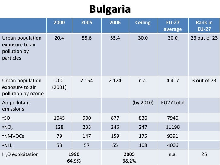 Bulgaria 2000 2005 2006 Ceiling EU-27 average Rank in EU-27 Urban population exposure to air pollution by particles 20.4 5...