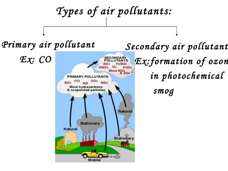 air pollutants in the atmosphere He remarks that life on earth requires a particular atmospheric composition,  the  movement of air pollutants (and therefore air pollution problems) from areas of.
