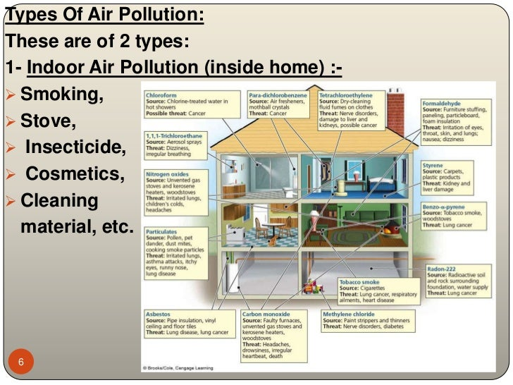 Air pollution for Interior design and indoor air quality