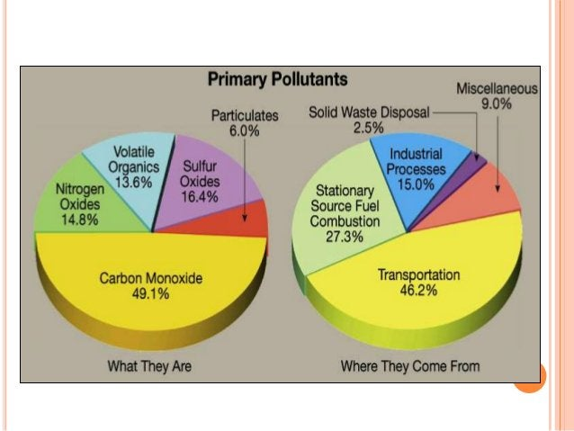  Atmospheric    sulfuric acid is one example of a  secondary pollutant. Air pollution in urban and industrial areas is o...