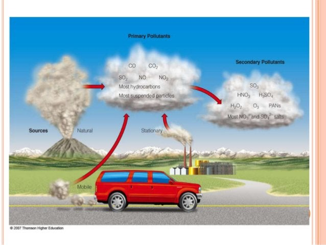  Oxides of nitrogen – NOx group contains NO, NO2, N2O. Fuel combustion in automobiles and industries. Lightening. Fore...