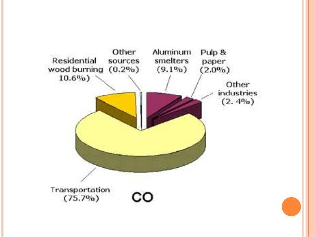PARTICULATE MATERIALS   Particles of different substances suspended in the    air   In the form of solid particles and l...