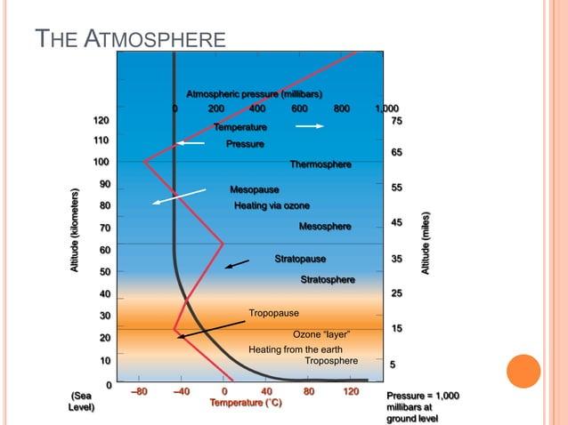 THE ATMOSPHERE                                          Atmospheric pressure (millibars)                                  ...