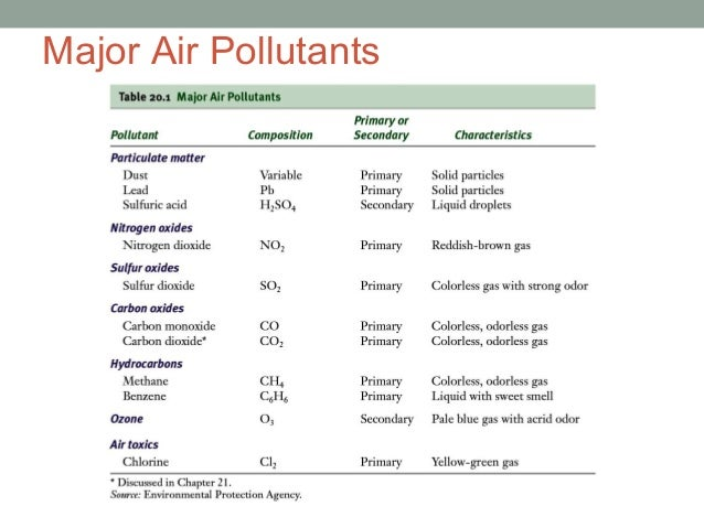 outdoor air pollutant The environmental protection agency defines air pollution as the presence of contaminants or pollutant substances in the air that interfere with our health or welfare, or produce other harmful environmental effects.