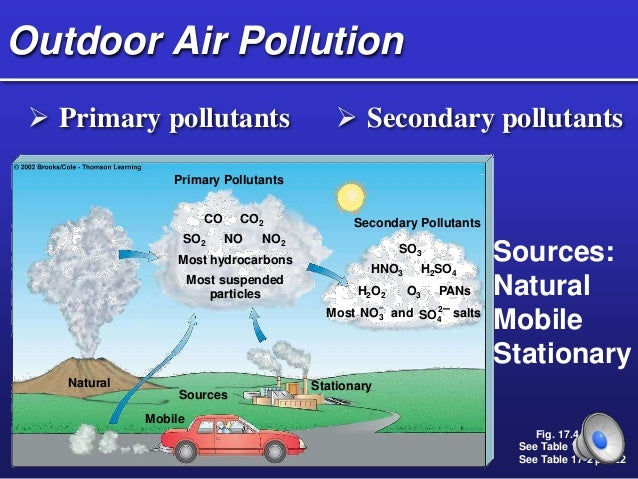 Hpu Ncs2200 Air Pollution Lecture