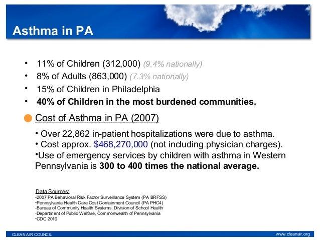 • 11% of Children (312,000) (9.4% nationally) • 8% of Adults (863,000) (7.3% nationally) • 15% of Children in Philadelphia...